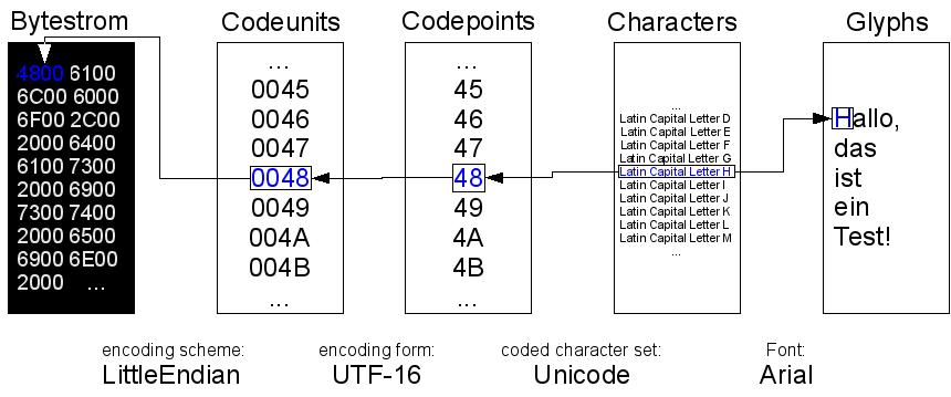 Unicode & Co