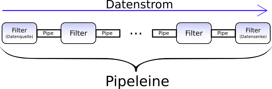 Pipe-and-Filter-Pattern