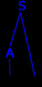 Zwei Syntaxbäume in einer mehrdeutigen Grammatik
