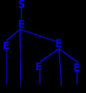 Die beiden Ableitungsbäume aus der Vorlesung - hochgeklappt