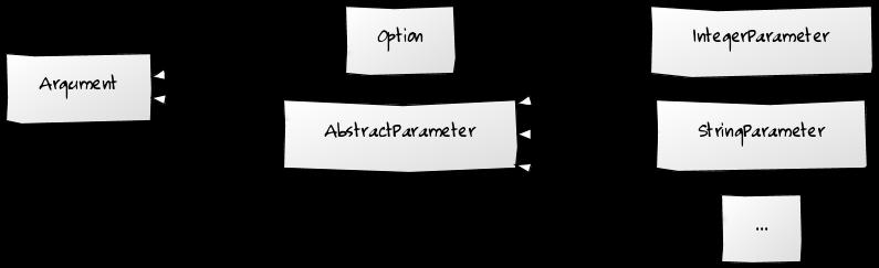 Meine implementierung eines eines Parsers for Kommandozeilenargumente