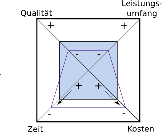 Das Teufelsquadrat nach Sneed